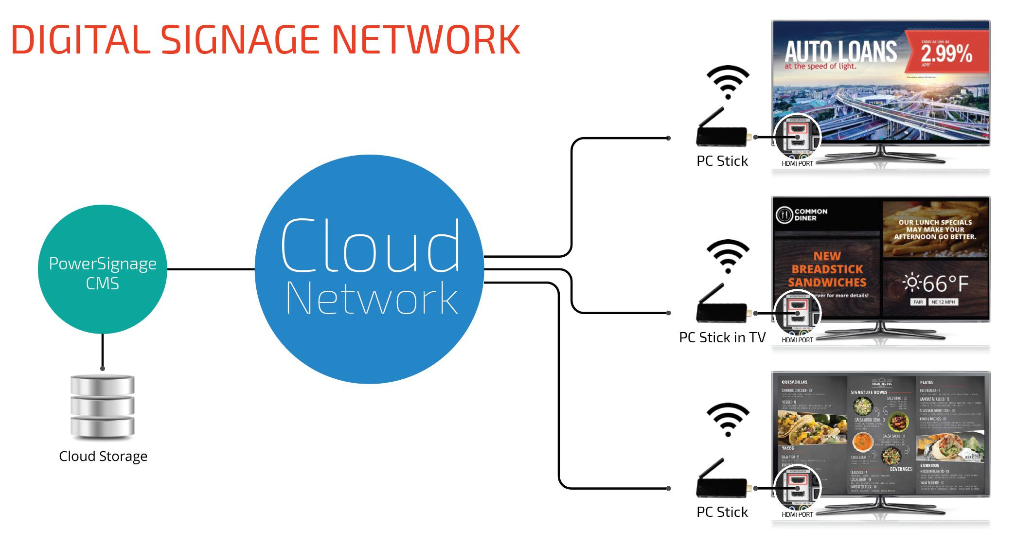 PowerSignage - PowerPoint digital signage